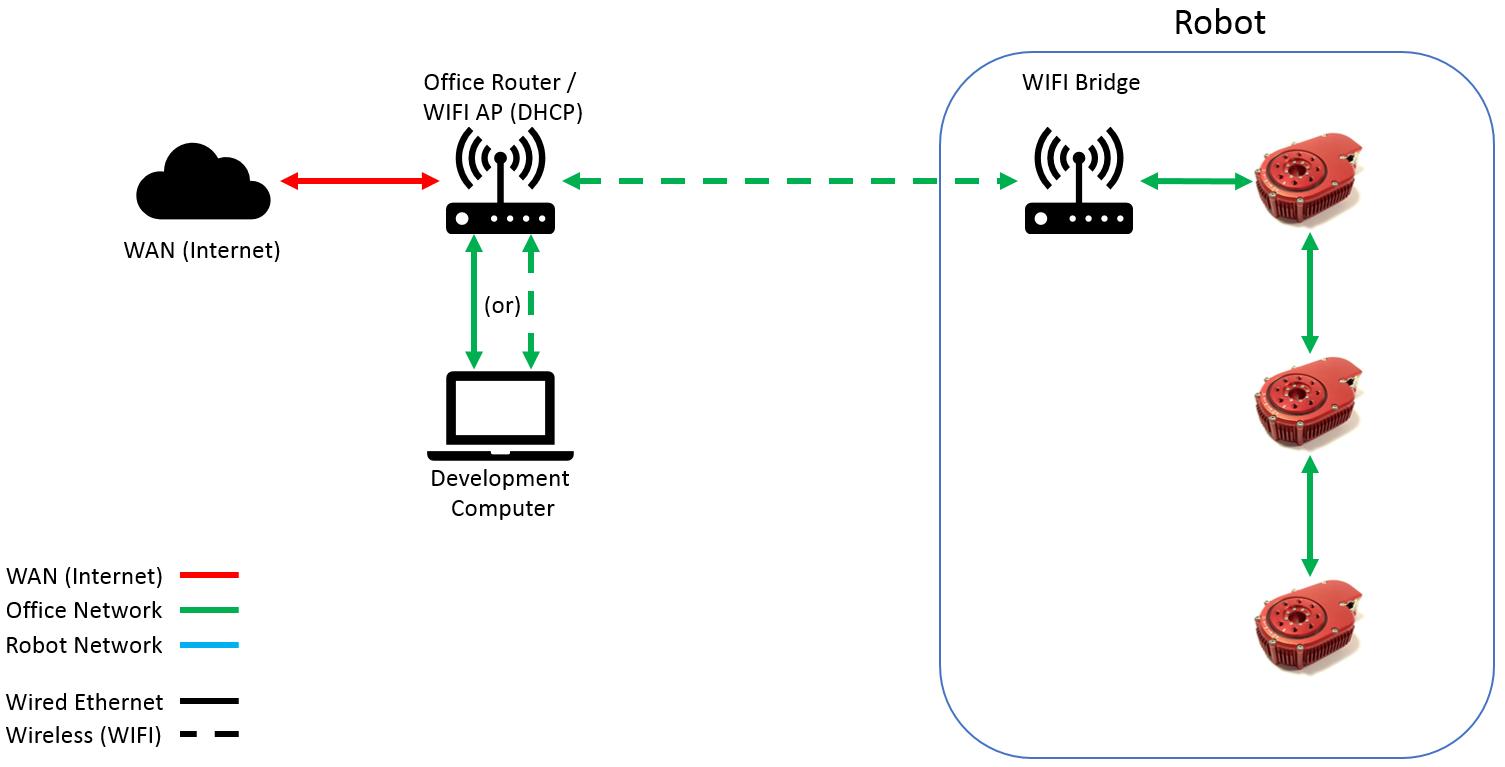 Hebi Robotics Documentation Wired Network Diagram Networkdiagram 02