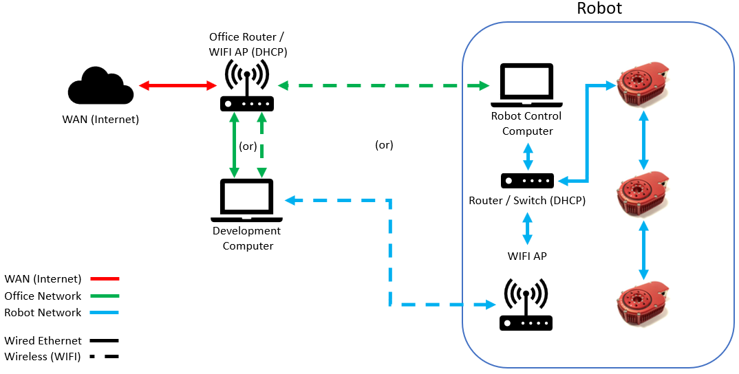 Cool Hebi Robotics Documentation Wiring Cloud Rectuggs Outletorg