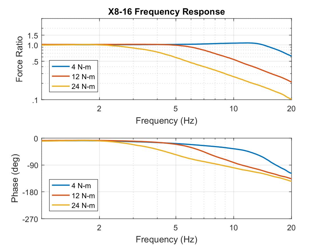 Hebi Robotics Documentation X8 Wiring Diagram Freqresponse 3 9 16