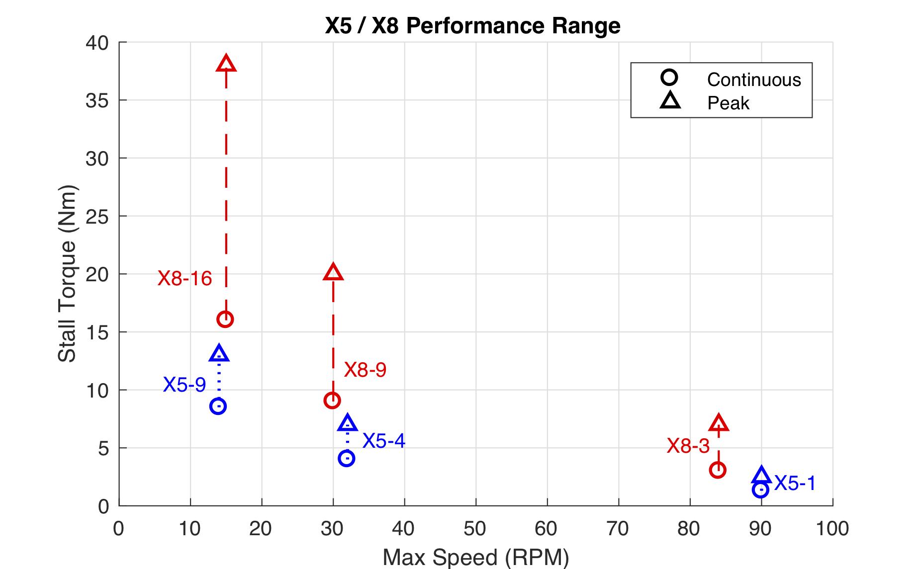 Hebi Robotics Documentation X8 Wiring Diagram X5 Performance Range