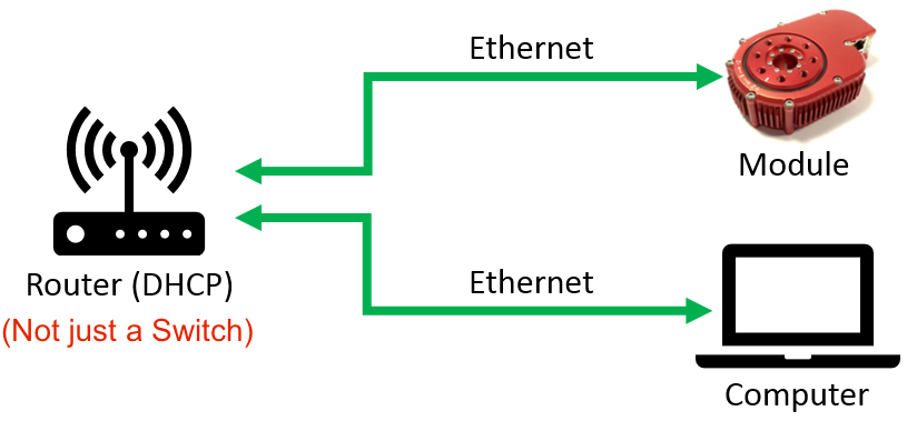 DHCP example simplified