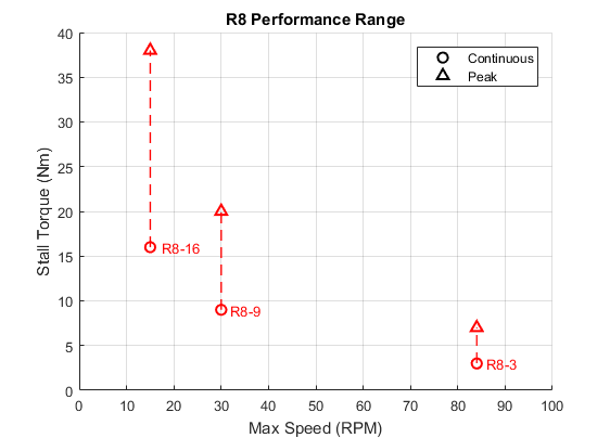R8 Performance Range