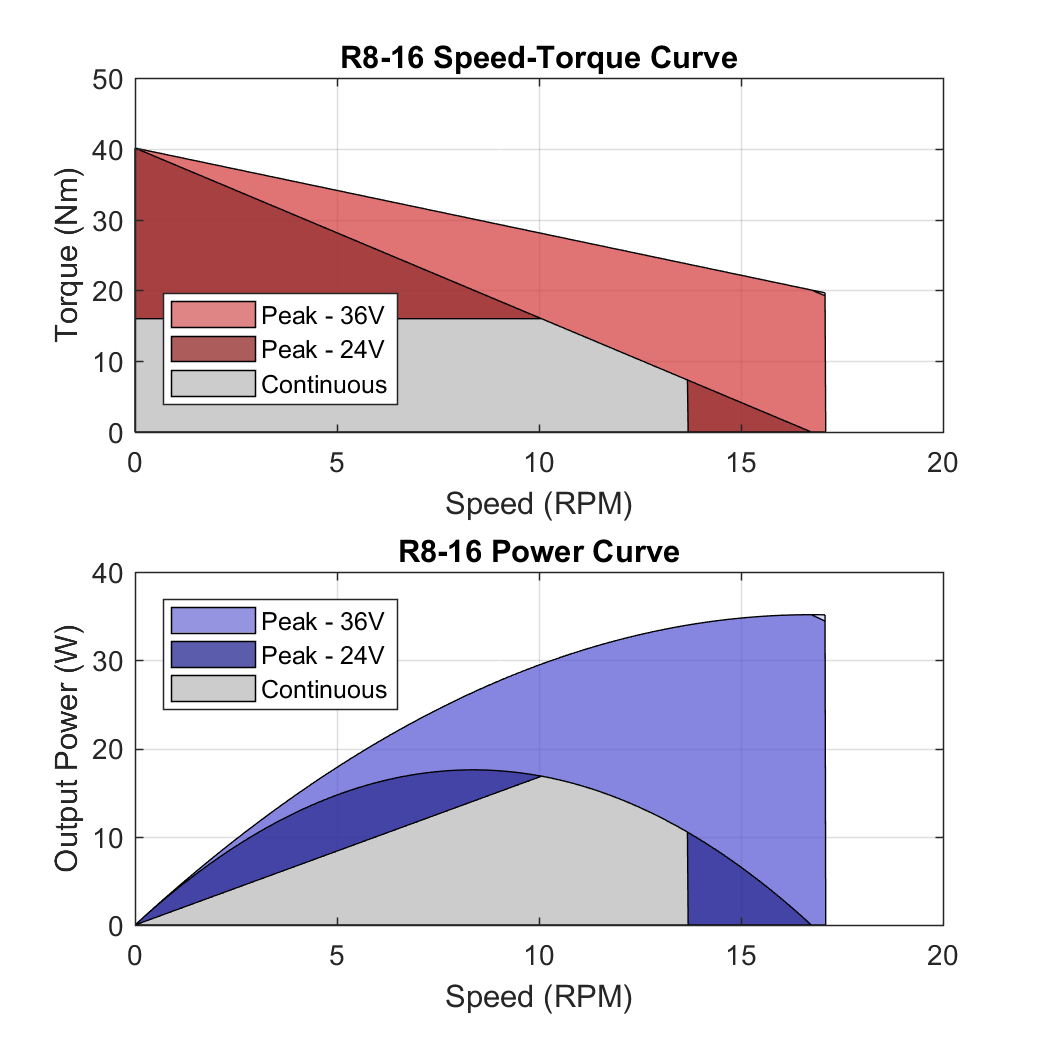 R8 16 PerformanceCurves