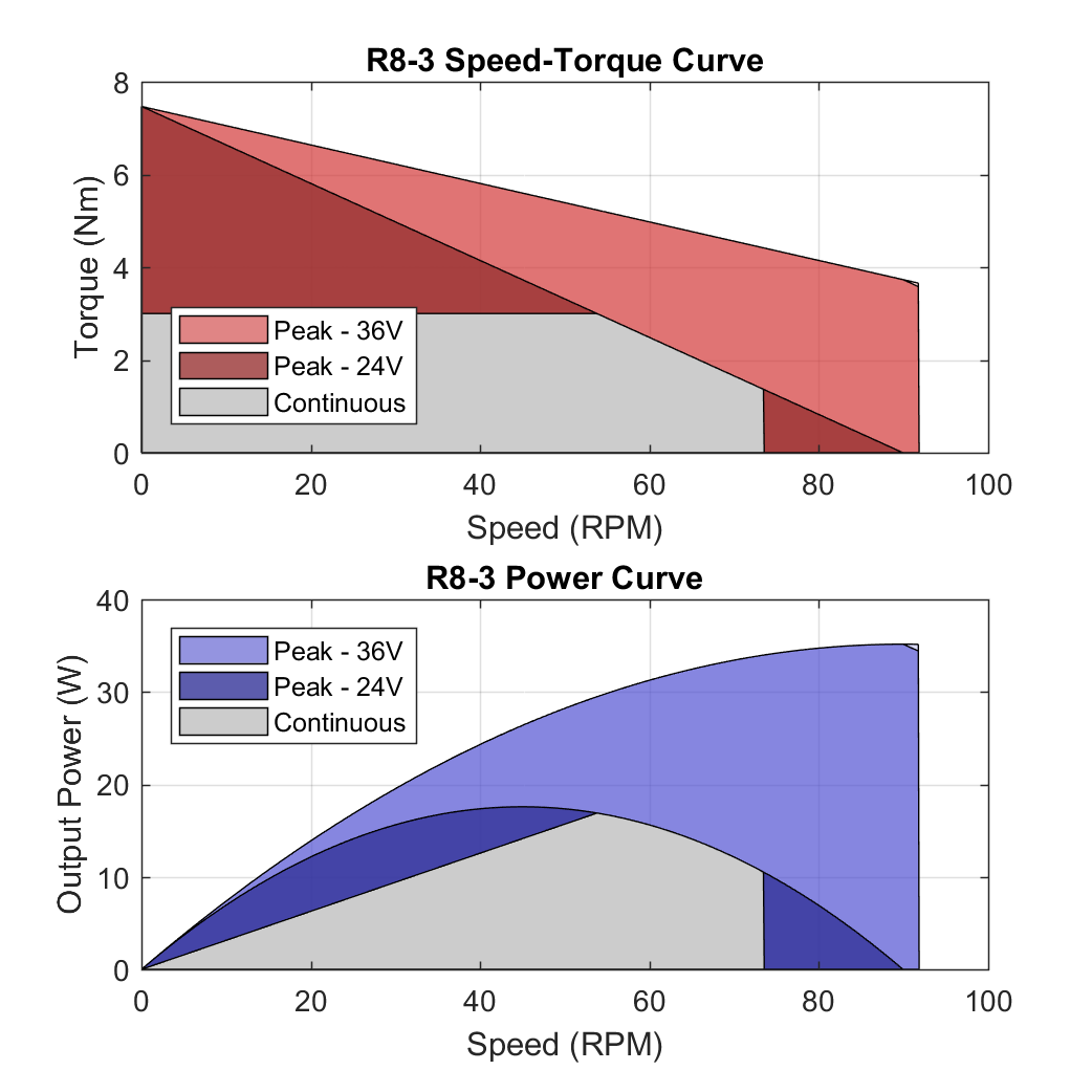 R8 3 PerformanceCurves