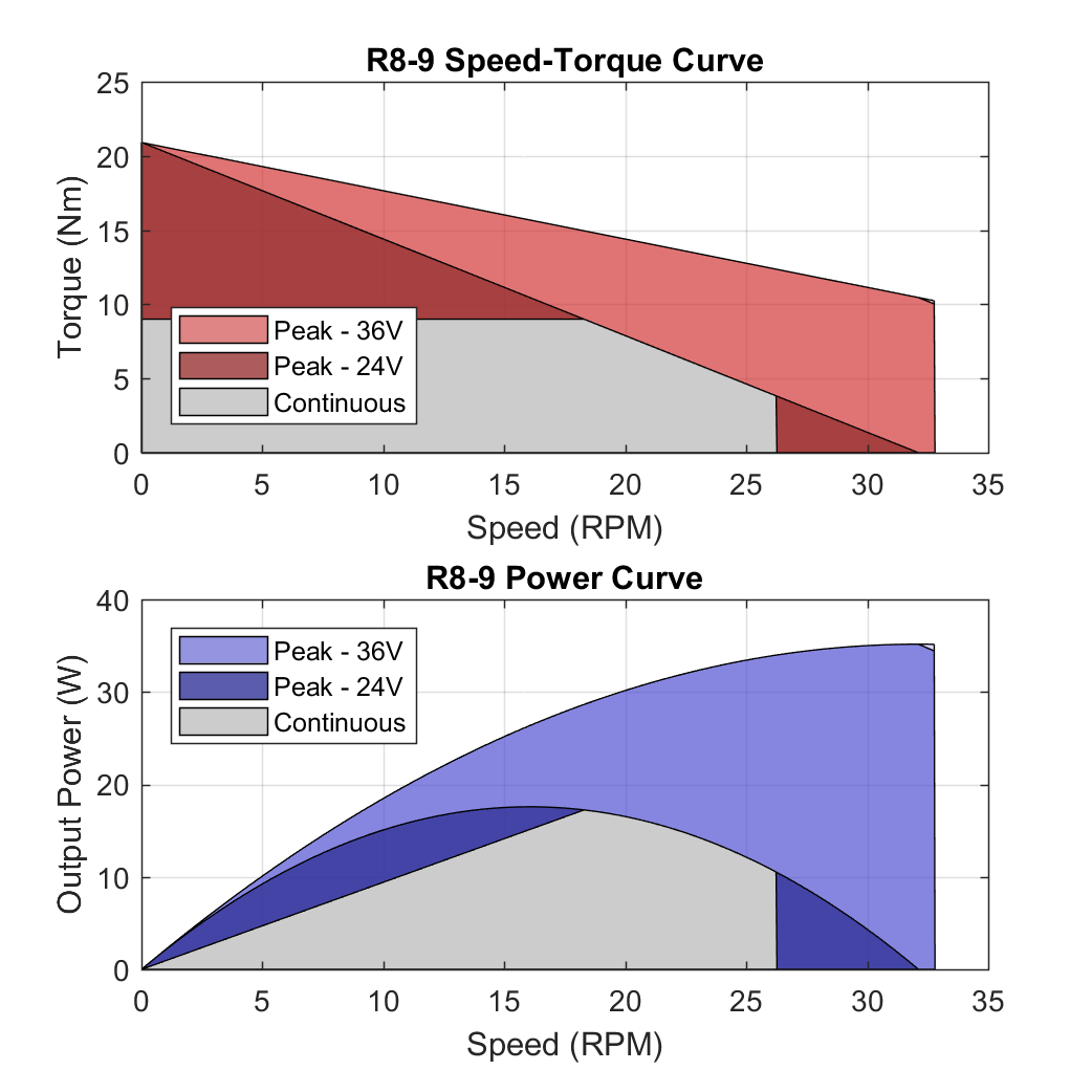 R8 9 PerformanceCurves