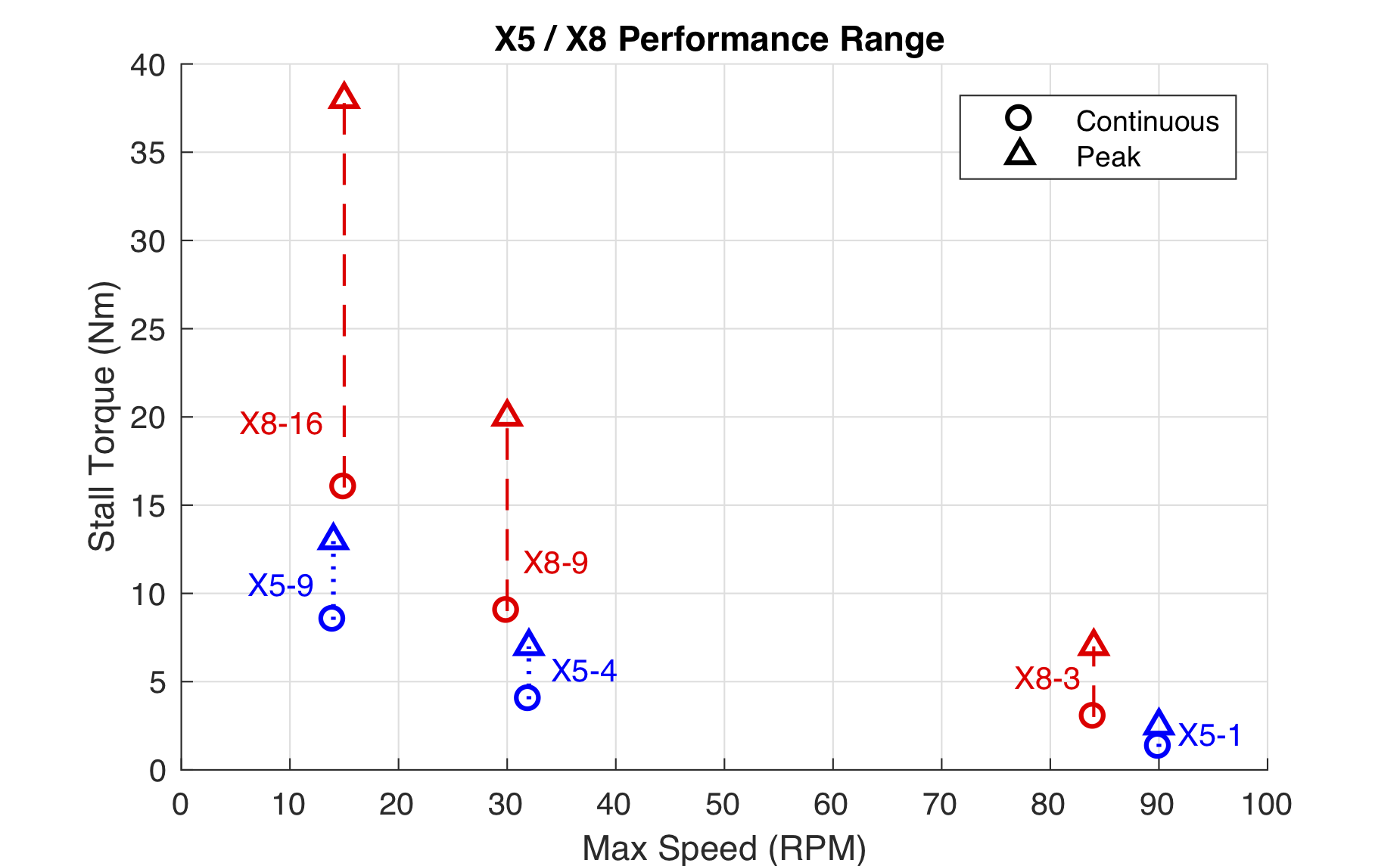 X5 X8 Performance Range