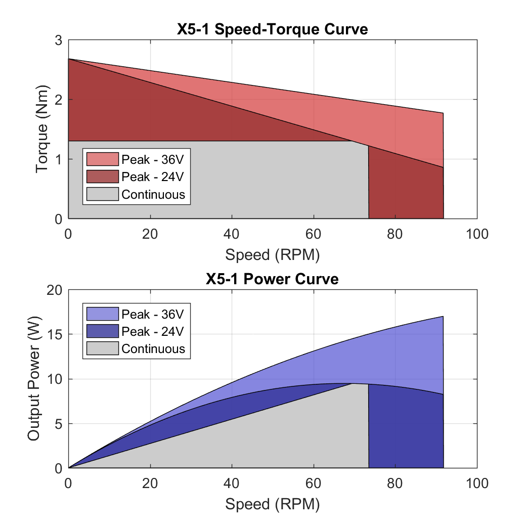 X5 1 PerformanceCurves