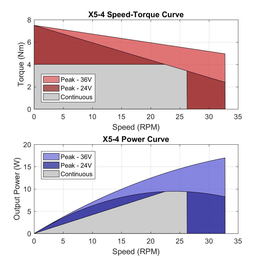 X5 4 PerformanceCurves