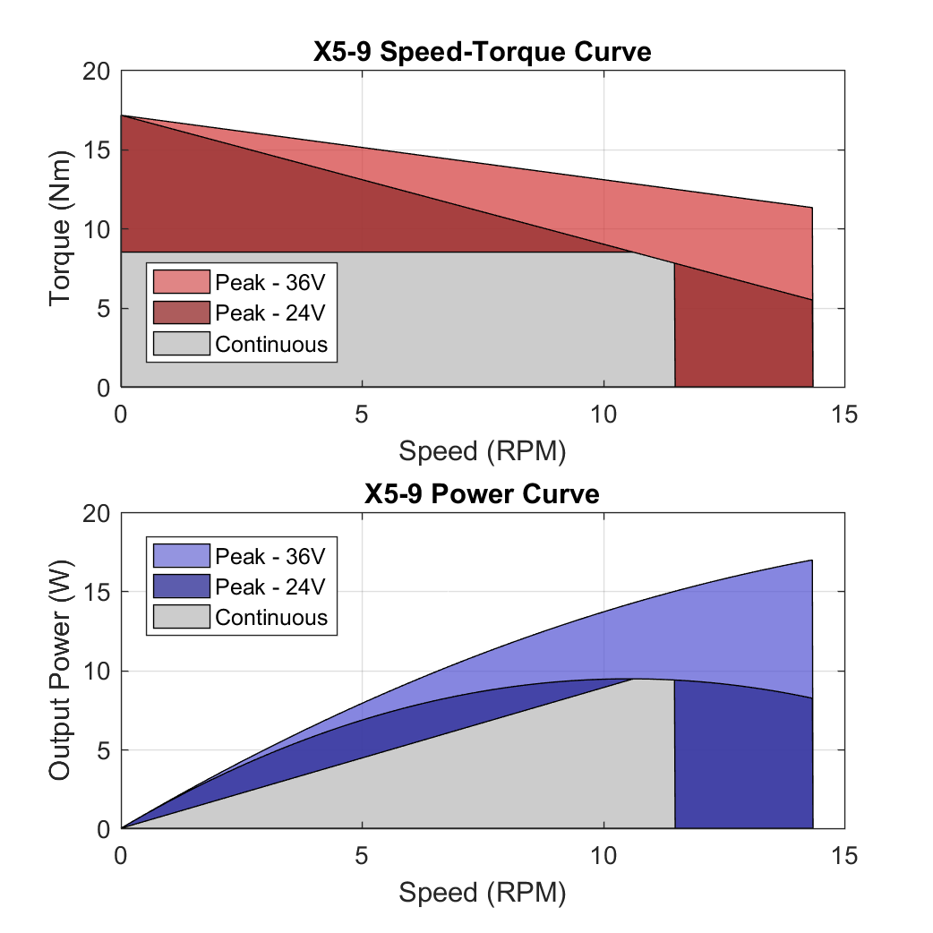 X5 9 PerformanceCurves
