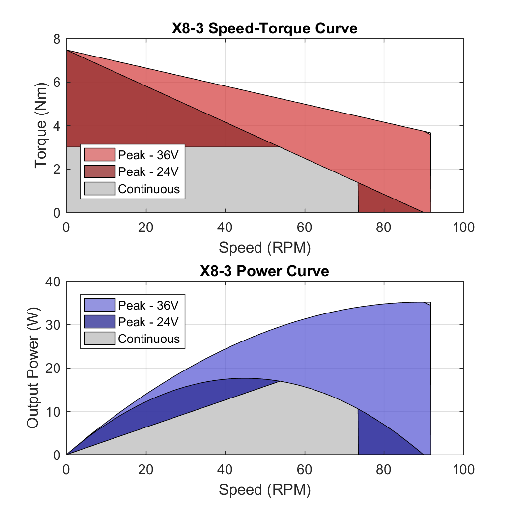 X8 3 PerformanceCurves