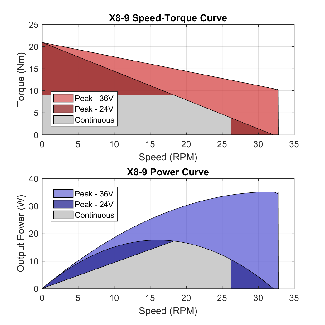 X8 9 PerformanceCurves