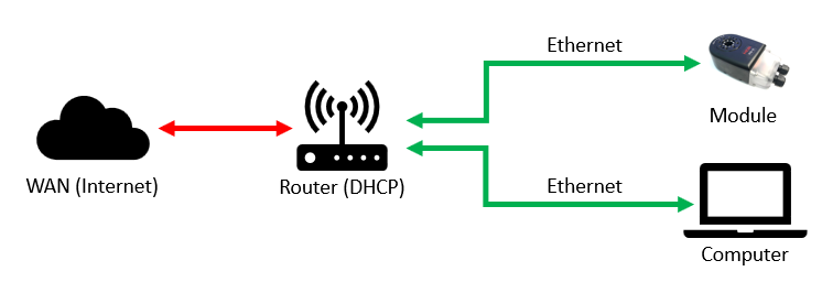 DHCP R example