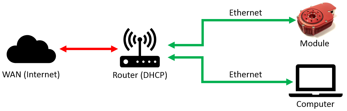 DHCP example