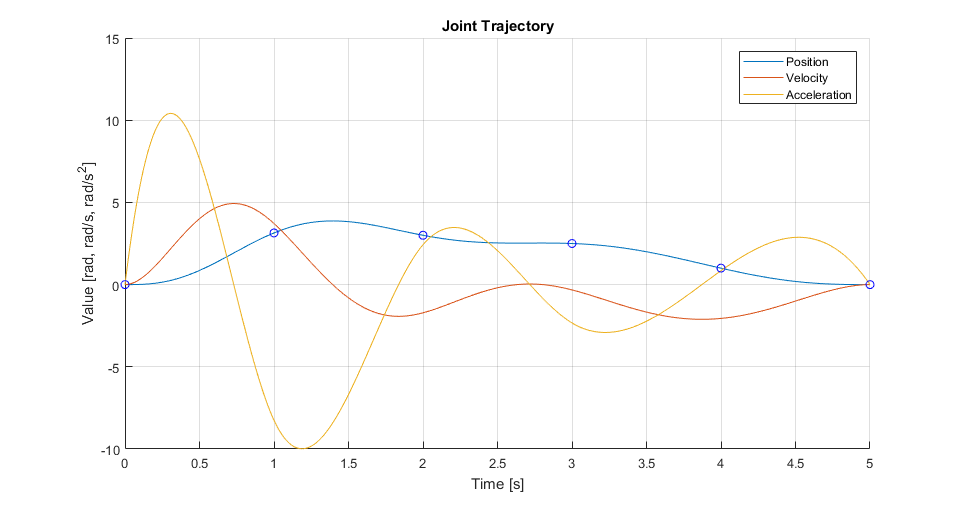 single joint trajectory